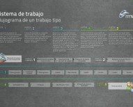 Proceso de fabricación de RMV